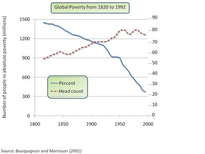 chart depicting global poverty levels