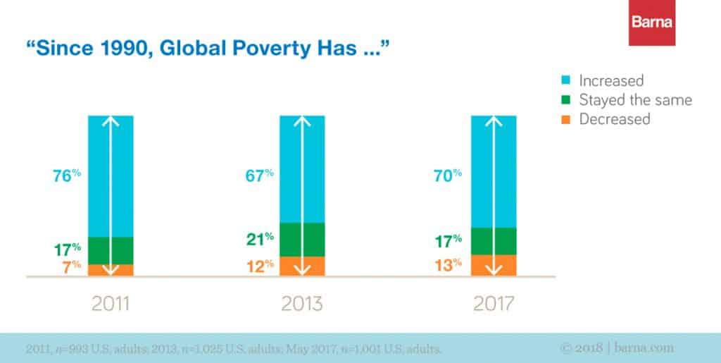 What People Don't Know About Poverty (Yet)